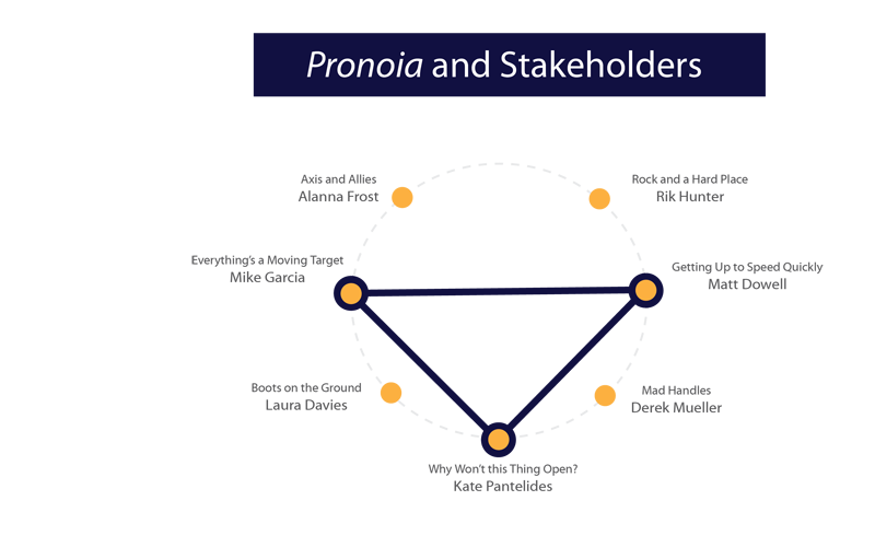A visual model representing the stakeholders viewpath, or three rountable presentations thematically linked by considerations of stakeholders.