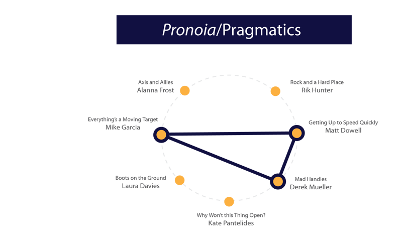 A visual model representing the pronoia/pragmatics viewpath, or three rountable presentations thematically linked by considerations of pronoia and pragmatics.